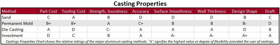 Casting Properties Quality